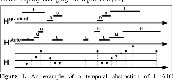 Figure 1. An example of a temporal abstraction of HbA1C (glycosilated hemoglobin) values into state-abstraction (Low, Medium, High) and gradient (trend)-abstraction (Inc, Dec, Stable) intervals.