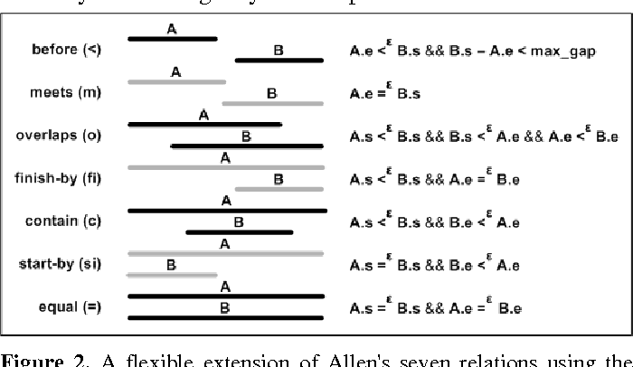 Figure 2. A flexible extension of Allen's seven relations using the same Epsilon value for all relations.