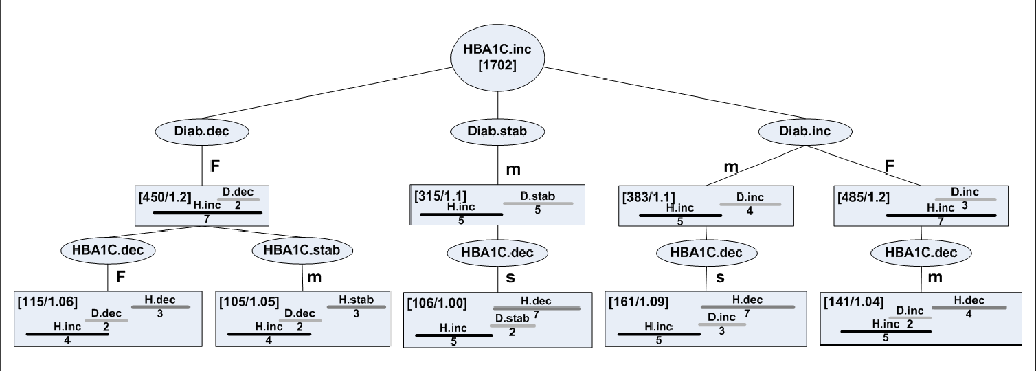Figure 6. An example of discovered TIRPs from the Diabetes dataset. H = HBA1C; DDD= Diabetes medication defined daily dose.