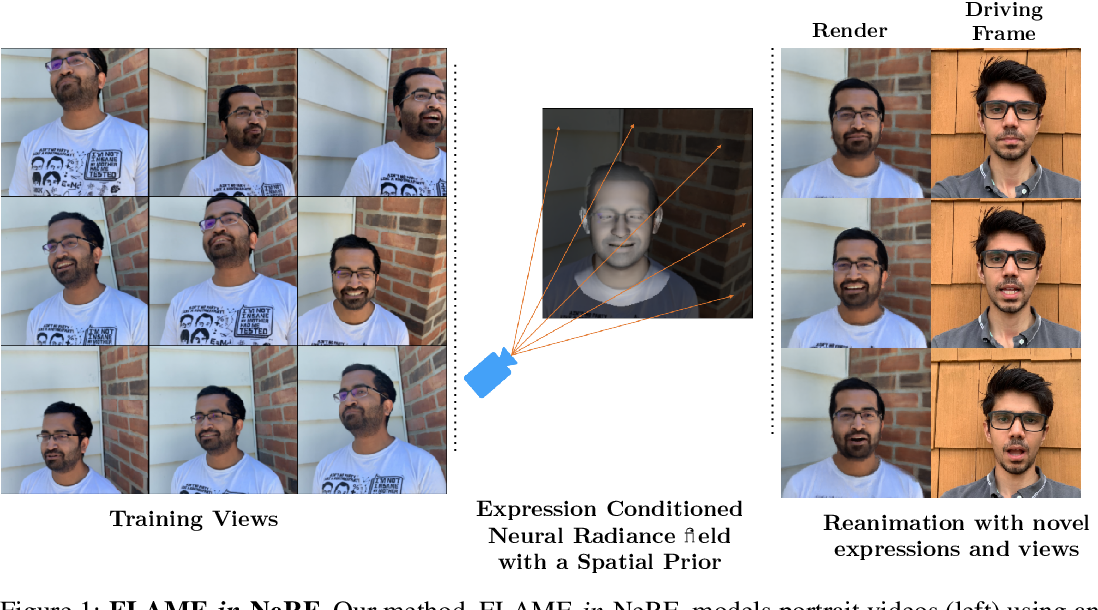 Figure 1 for FLAME-in-NeRF : Neural control of Radiance Fields for Free View Face Animation