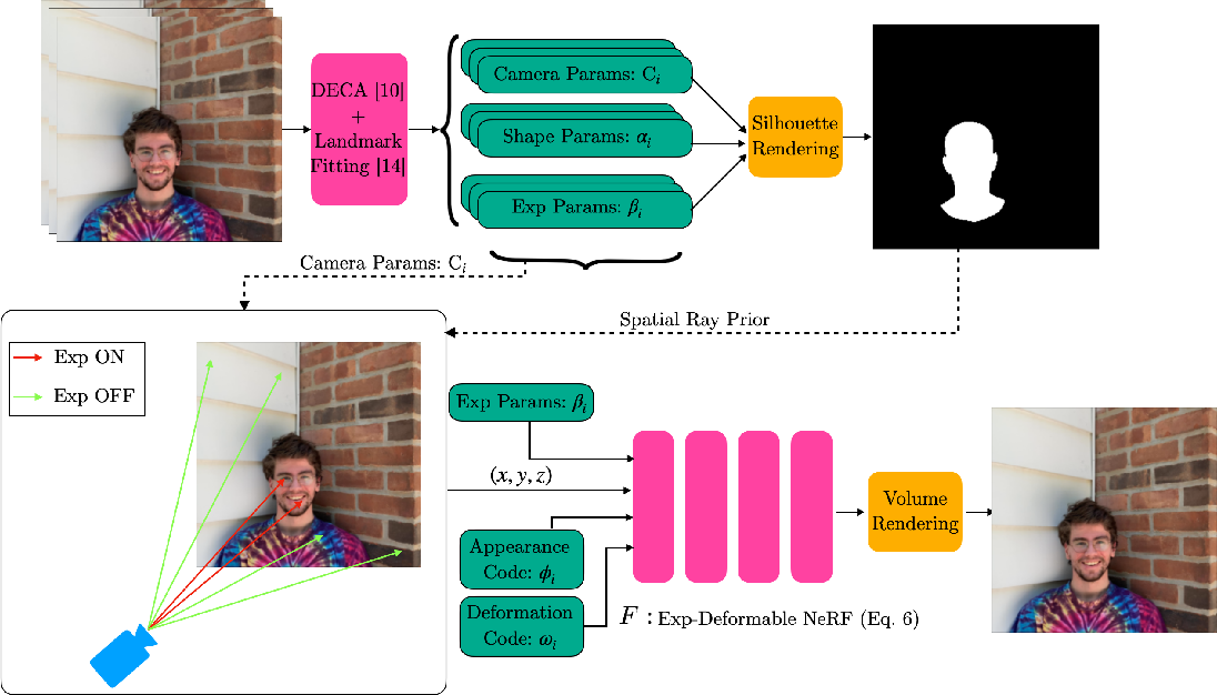 Figure 3 for FLAME-in-NeRF : Neural control of Radiance Fields for Free View Face Animation