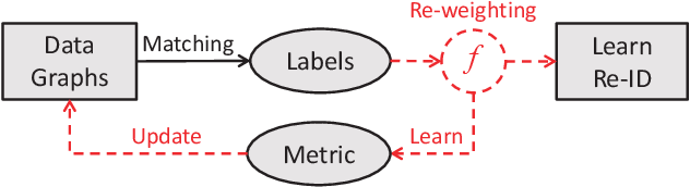 Figure 1 for Dynamic Label Graph Matching for Unsupervised Video Re-Identification