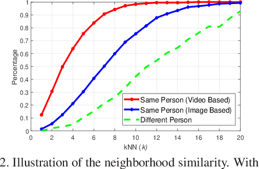 Figure 3 for Dynamic Label Graph Matching for Unsupervised Video Re-Identification