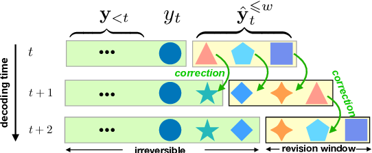 Figure 1 for Opportunistic Decoding with Timely Correction for Simultaneous Translation