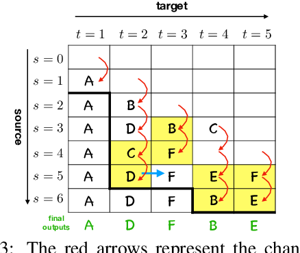 Figure 3 for Opportunistic Decoding with Timely Correction for Simultaneous Translation