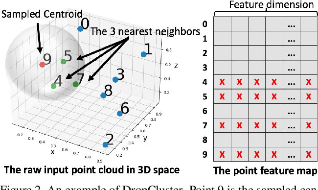 Figure 3 for Noise Injection-based Regularization for Point Cloud Processing