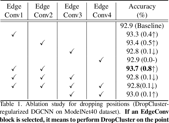 Figure 2 for Noise Injection-based Regularization for Point Cloud Processing