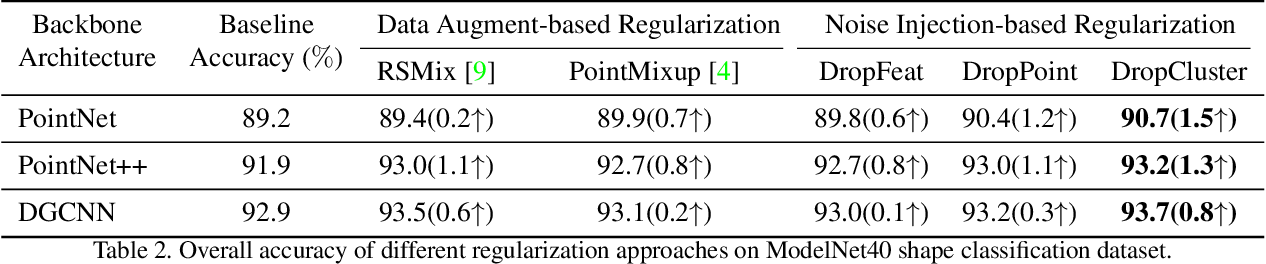 Figure 4 for Noise Injection-based Regularization for Point Cloud Processing