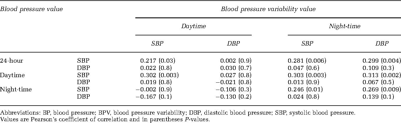 Blood Pressure Variability In Children With Essential Hypertension