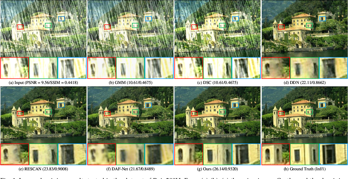 Figure 1 for DRD-Net: Detail-recovery Image Deraining via Context Aggregation Networks