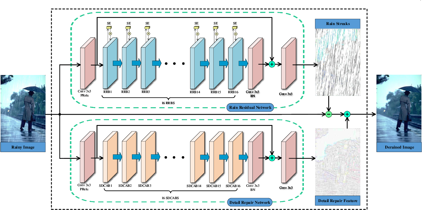 Figure 3 for DRD-Net: Detail-recovery Image Deraining via Context Aggregation Networks