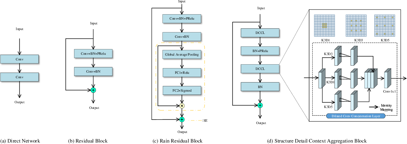 Figure 4 for DRD-Net: Detail-recovery Image Deraining via Context Aggregation Networks