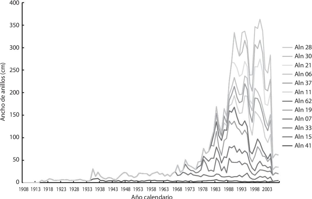 Calendario 1958.Pdf Modelacion Del Crecimiento De Albizia Niopoides Mimosaceae