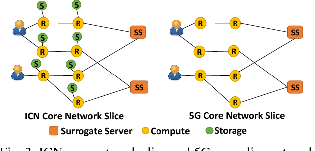 Figure 3 from Slicing Virtualized EPC-based 5G Core Network