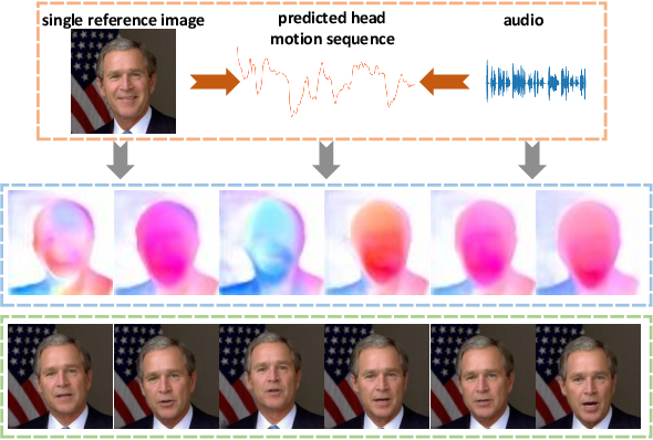 Figure 1 for Audio2Head: Audio-driven One-shot Talking-head Generation with Natural Head Motion