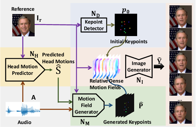Figure 3 for Audio2Head: Audio-driven One-shot Talking-head Generation with Natural Head Motion