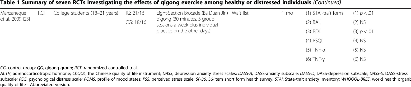 Managing stress and anxiety through qigong exercise in