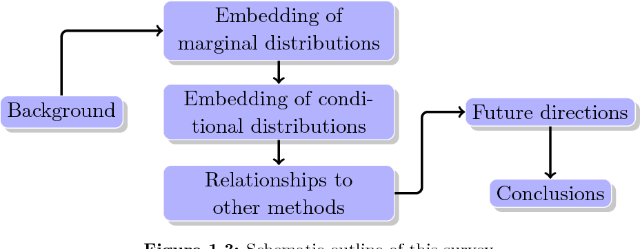 Figure 4 for Kernel Mean Embedding of Distributions: A Review and Beyond
