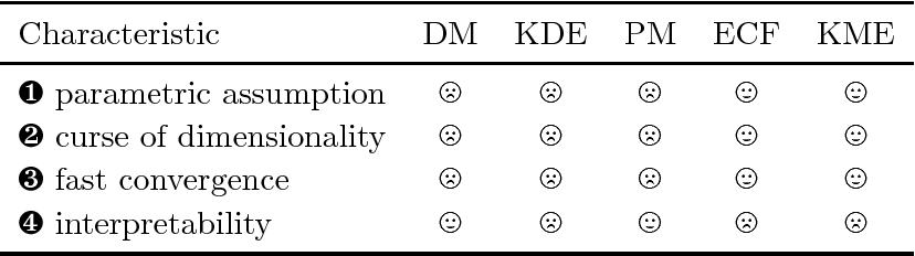 Figure 2 for Kernel Mean Embedding of Distributions: A Review and Beyond
