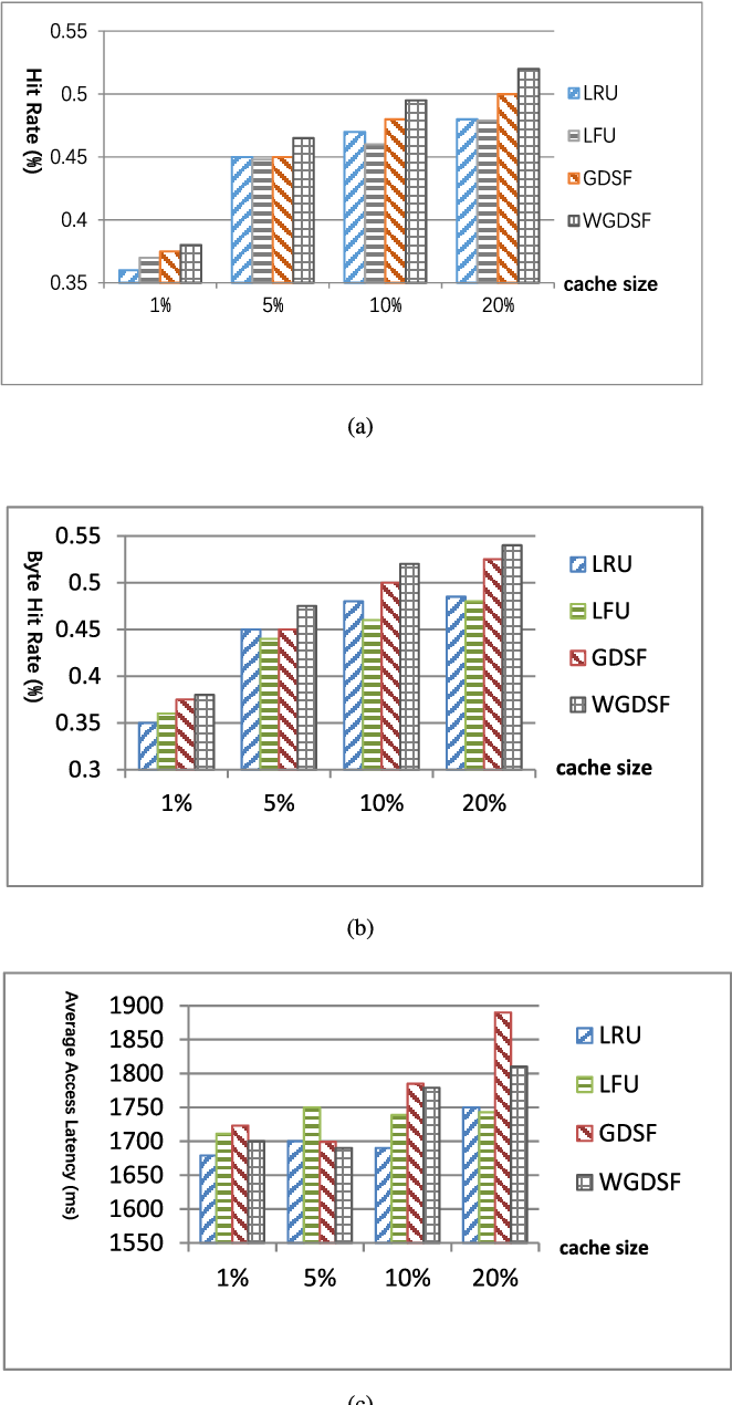 Figure 2 from Weighted Greedy Dual Size Frequency Based Caching