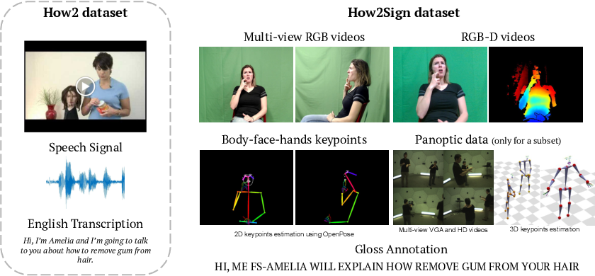 Figure 1 for How2Sign: A Large-scale Multimodal Dataset for Continuous American Sign Language