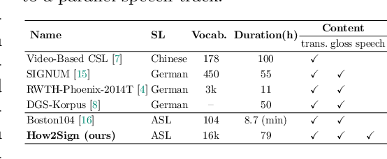 Figure 2 for How2Sign: A Large-scale Multimodal Dataset for Continuous American Sign Language
