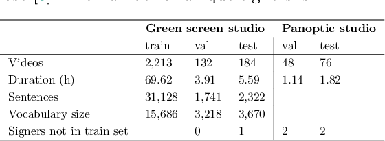 Figure 3 for How2Sign: A Large-scale Multimodal Dataset for Continuous American Sign Language