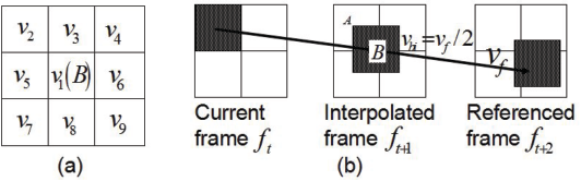 Fig. 2. (a) 3× 3MVs window composed of ′B′ and its neighboring blocks (b) UMVs projection on the interpolated frame