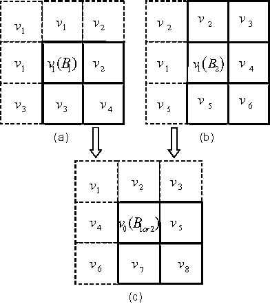 Fig. 4. (a) MV extrapolation graph of the block at the top-left corner. (b) MV extrapolation of the block at the left edge. (c) MV extrapolation after remarking the serial number