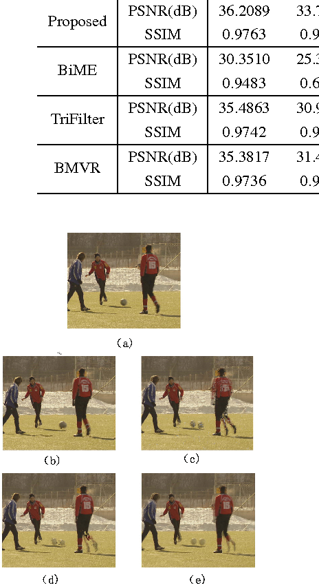 Fig. 5. Comparison of interpolated frames of soccer sequence (14th). (a) Original, (b) Proposed, (c) BiME, (d) Trifilter, (e) BMVR