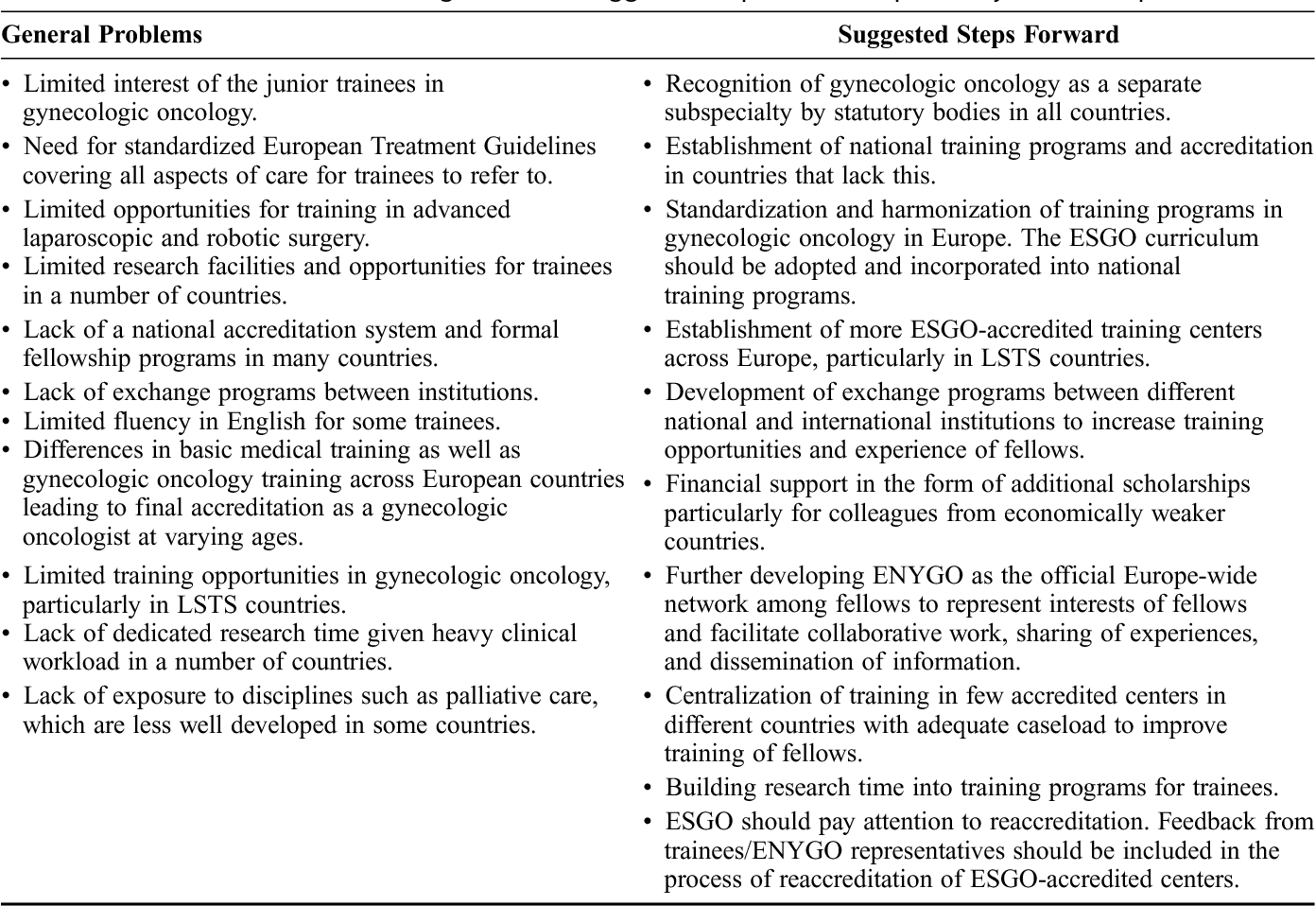 Gynecologic oncology training systems in Europe: a report from the