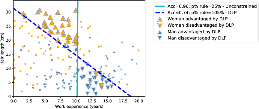 Figure 1 for Does mitigating ML's impact disparity require treatment disparity?