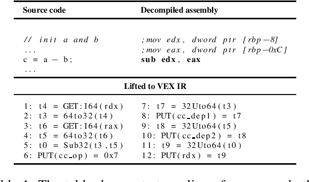 Figure 1 for Towards Learning Representations of Binary Executable Files for Security Tasks