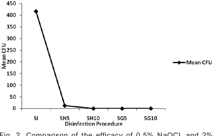 2 Comparison Of The Efficacy 05 NaOCL And Glutaraldehyde