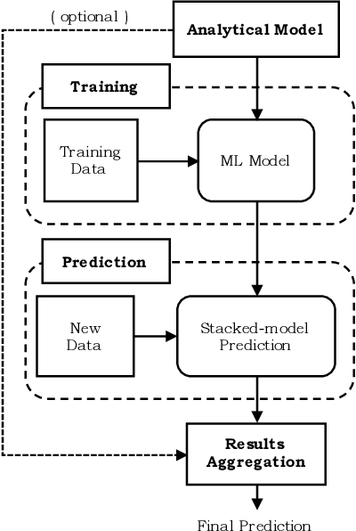 Figure 4 for Learning with Analytical Models