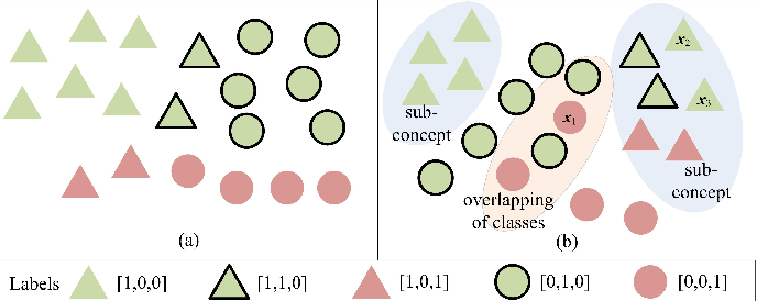 Figure 1 for Multi-Label Sampling based on Local Label Imbalance