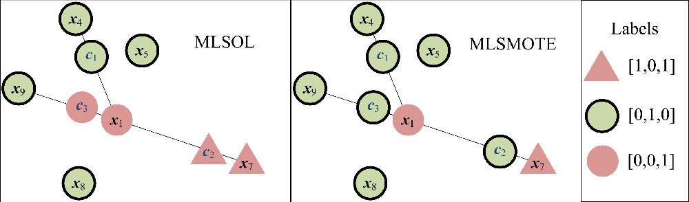 Figure 3 for Multi-Label Sampling based on Local Label Imbalance