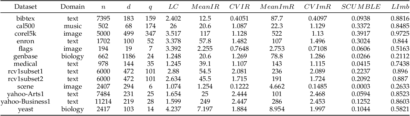 Figure 2 for Multi-Label Sampling based on Local Label Imbalance