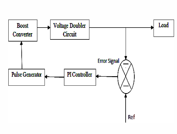 Fig I : Block diagram of Soft switched boost converter