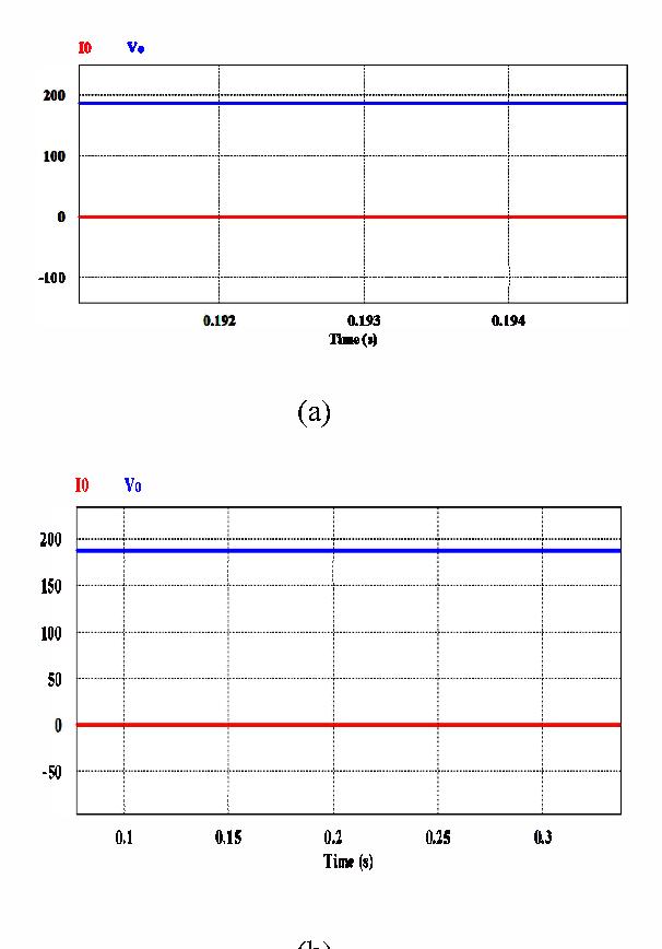 Fig 3 (a) Simulink Model (b) Input and output voltages.v;n = 15 V and Vo= 187 V