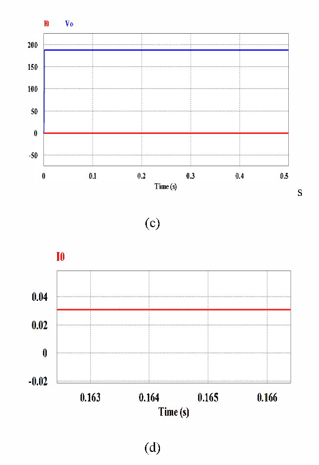 Fig: 4 Load Regulation (a) 10 =.046 A and Vo= 187 V (b) 10=.018 A and Vo=187 V (c) 10=.004 A and Vo=187 V (d) Load current =0.03