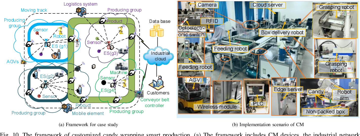 Figure 2 for Artificial Intelligence-Driven Customized Manufacturing Factory: Key Technologies, Applications, and Challenges