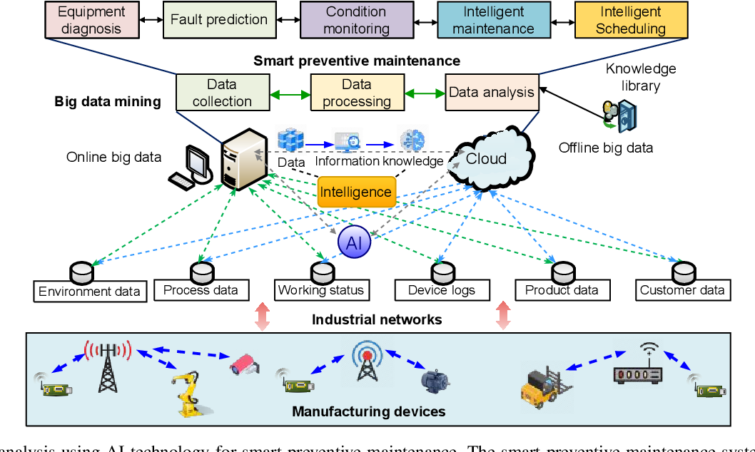 Figure 3 for Artificial Intelligence-Driven Customized Manufacturing Factory: Key Technologies, Applications, and Challenges