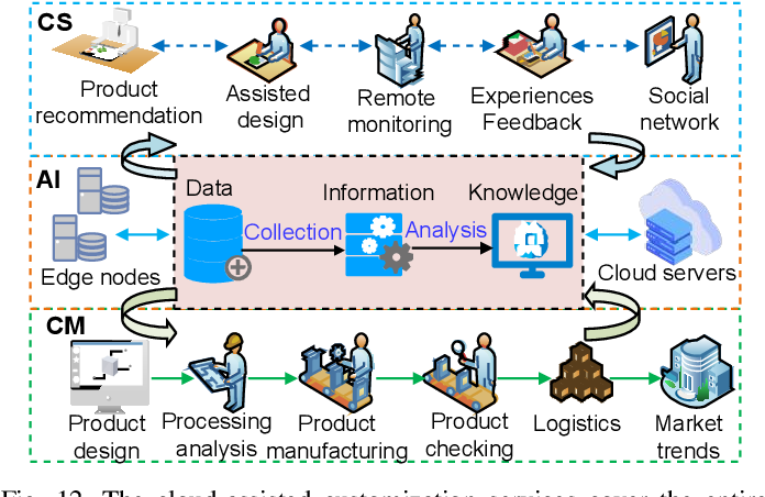 Figure 4 for Artificial Intelligence-Driven Customized Manufacturing Factory: Key Technologies, Applications, and Challenges