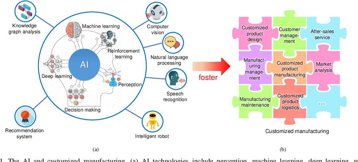 Figure 1 for Artificial Intelligence-Driven Customized Manufacturing Factory: Key Technologies, Applications, and Challenges