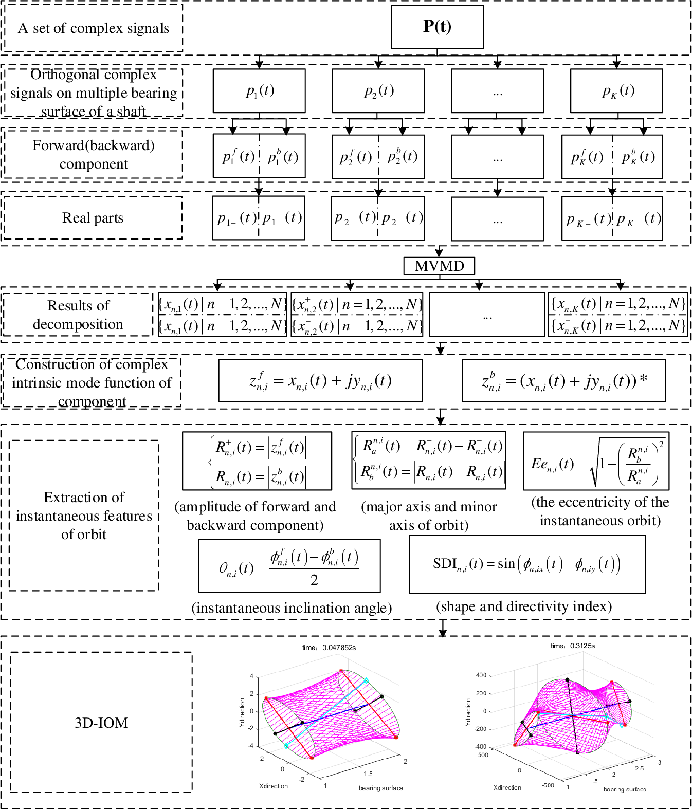 Figure 2 for Three-dimensional instantaneous orbit map for rotor-bearing system based on a novel multivariable complex variational mode decomposition algorithm