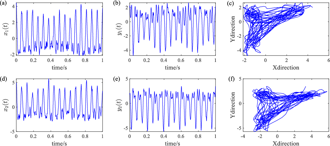 Figure 3 for Three-dimensional instantaneous orbit map for rotor-bearing system based on a novel multivariable complex variational mode decomposition algorithm