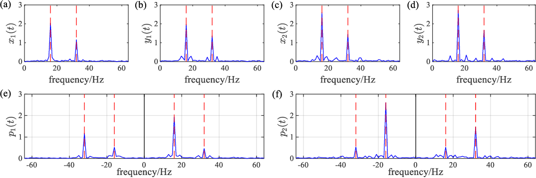 Figure 4 for Three-dimensional instantaneous orbit map for rotor-bearing system based on a novel multivariable complex variational mode decomposition algorithm