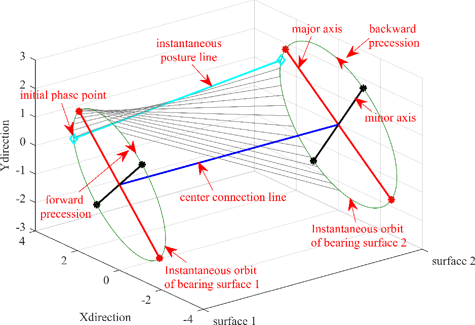 Figure 1 for Three-dimensional instantaneous orbit map for rotor-bearing system based on a novel multivariable complex variational mode decomposition algorithm