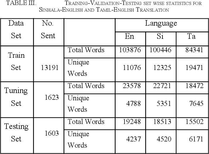 Figure 3 for Data Augmentation and Terminology Integration for Domain-Specific Sinhala-English-Tamil Statistical Machine Translation